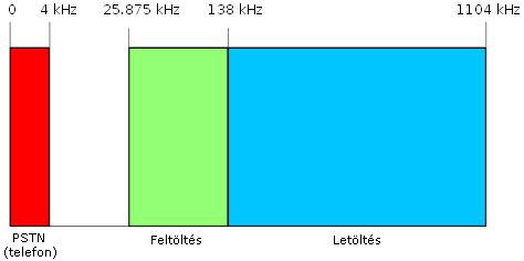 Blasius Info - IT Szótár/ADSL/Az első generációs ADSL frekvenciatartományai. - weboldal - szerkesztés - Wifi - készítés - honlap - weblap - oldalak - html - banner - pendrive