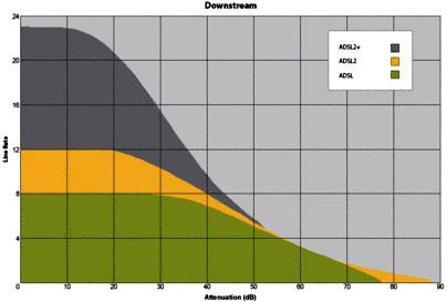 Blasius Info - IT Szótár/ADSL/A várható letöltési sebesség a telefonvezeték csillapításának függvényében.. - weblap - szerkesztés - készítés - weboldal - pendrive - html - oldalak - Wifi - banner - honlap