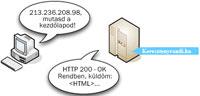 Blasius Info - IT Szótár/Internet/Az internet kérdés - válasz köre. - html - pendrive - készítés - oldalak - weboldal - honlap - Wifi - banner - weblap - szerkesztés
