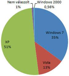 Blasius Info - IT Szótár/XP/Kitart a Windows XP - operáxiós rendszerek támogatottsága. - szerkesztés - Wifi - weboldal - pendrive - banner - honlap - html - oldalak - weblap - készítés